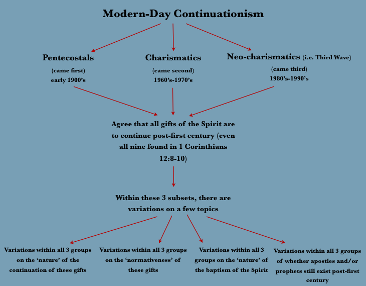 Chart on modern day continuationism to be continued advertisements negle Choice Image