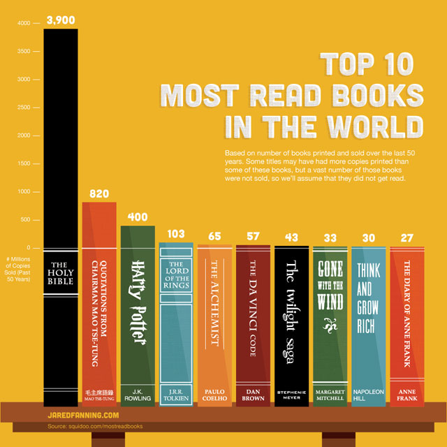 top-10-books-infographic